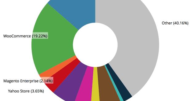 e-commerce-stats