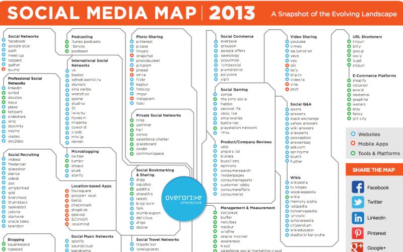Carte interactive de l'ensemble des médias sociaux