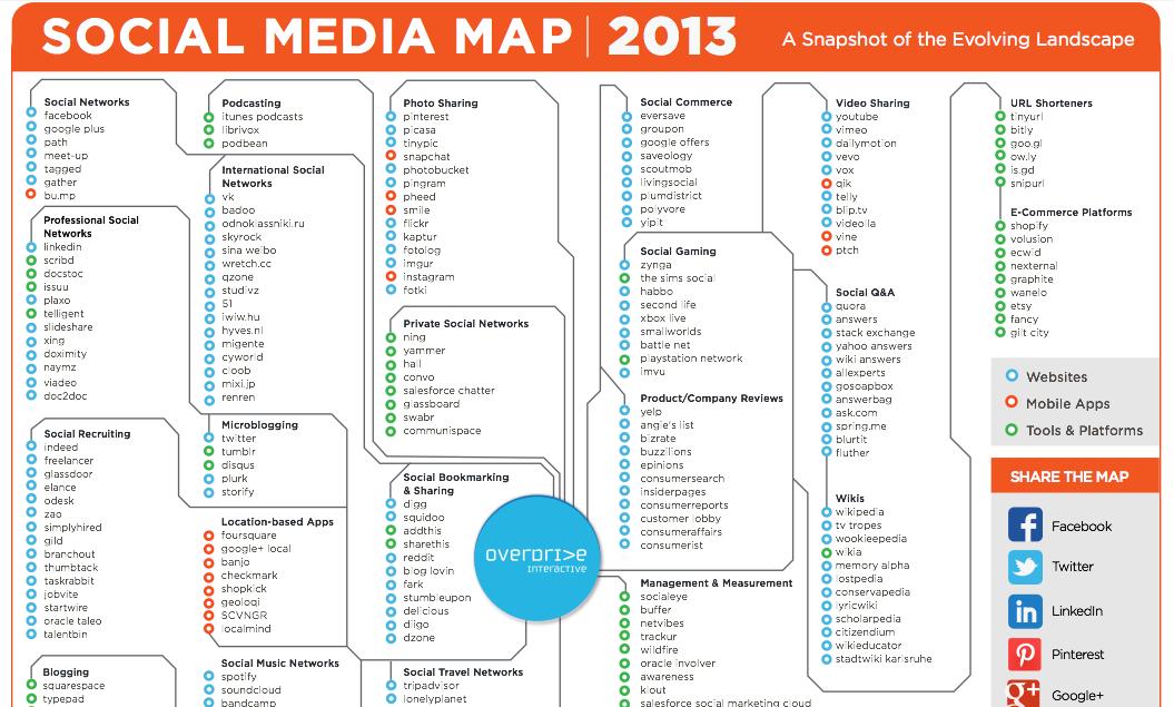 Map de tous les réseaux sociaux
